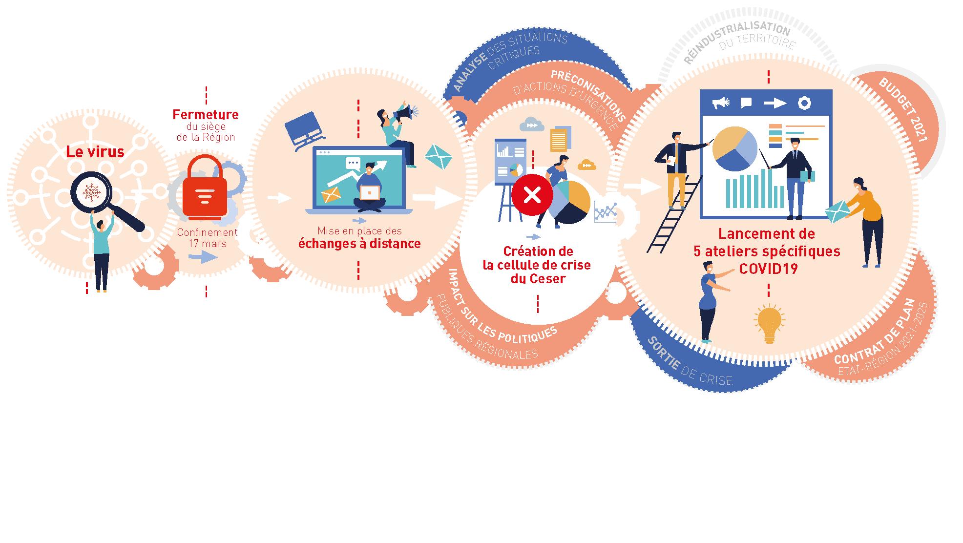 Infographie décrivant l'organisation du Ceser pendant le confinement