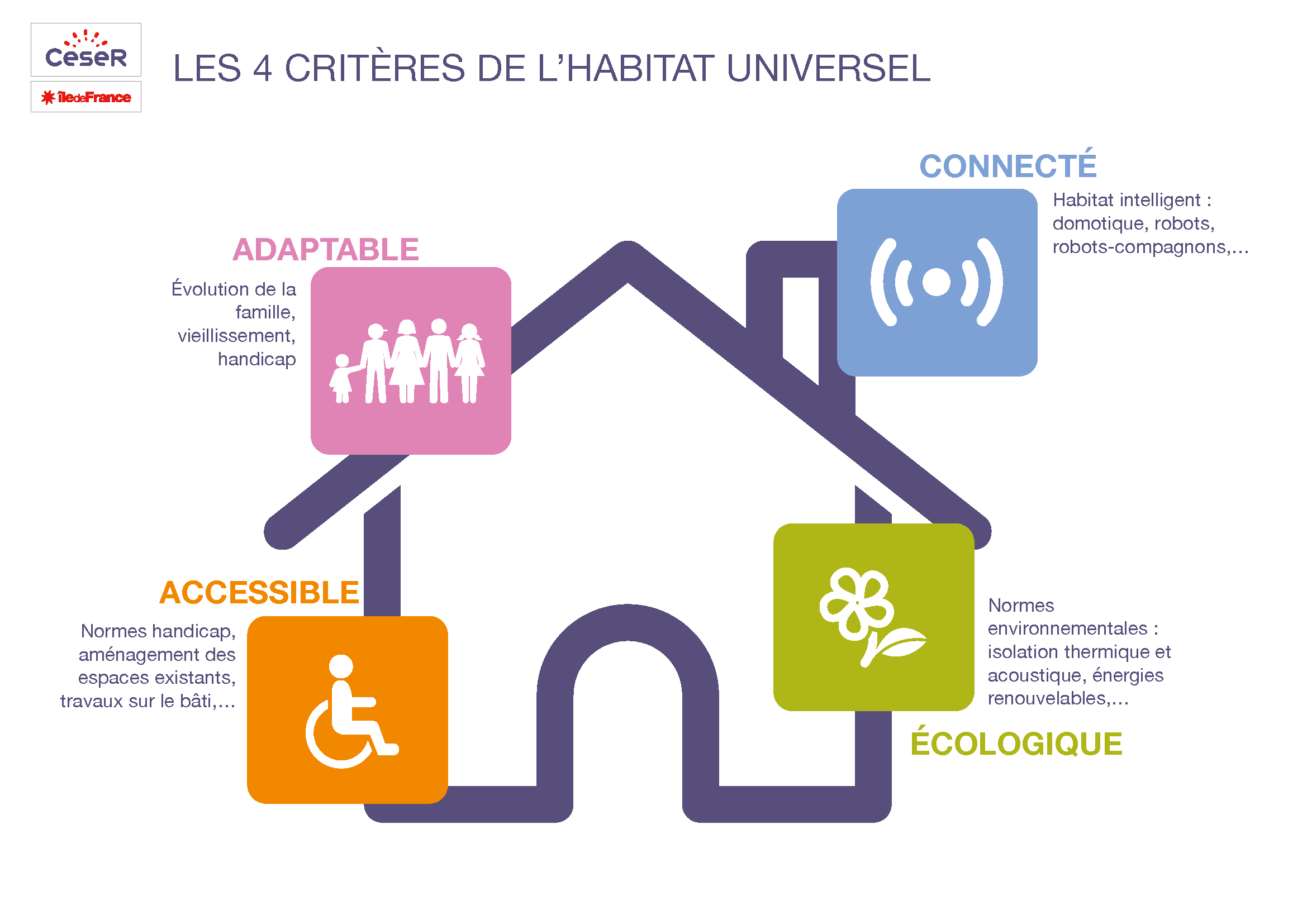 infog_habitat_universel_ceseridf_dec2017.png